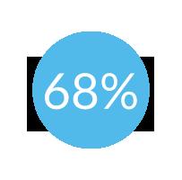 68% (1)